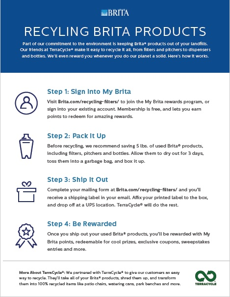 Did you know used Brita Water Filters can be recycled?